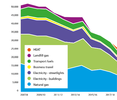 Graph showing reduction in emissions over time