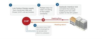 District energy scheme diagram