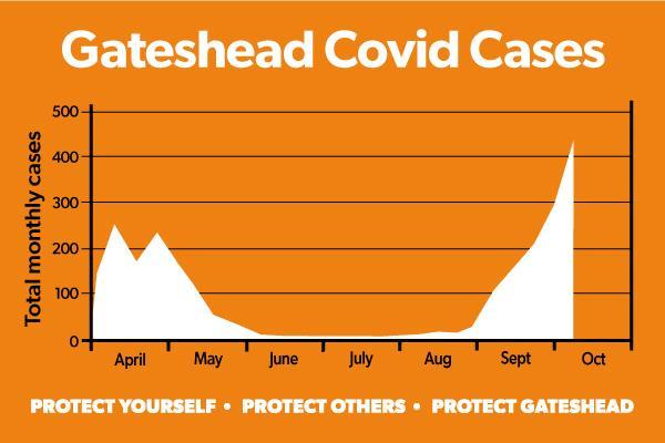 Gateshead covid cases