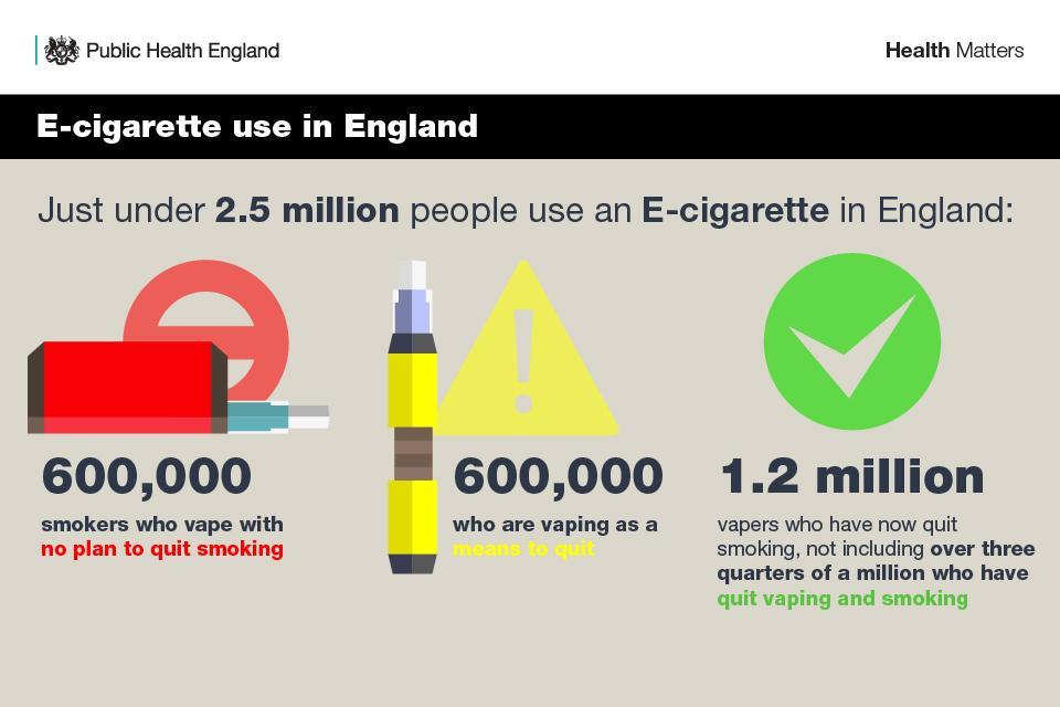 E-cigarette use in England